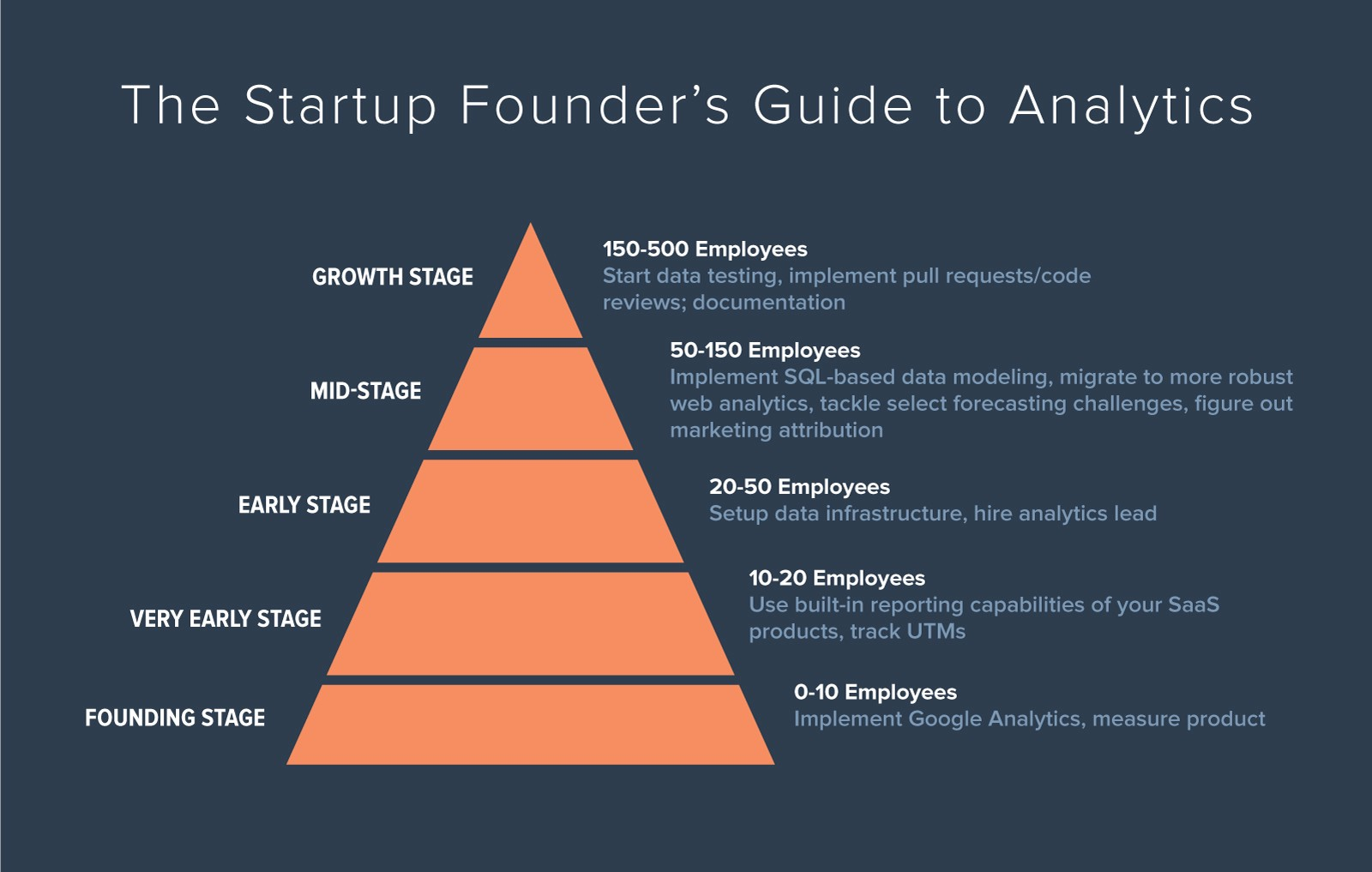 5ef954be8 The Startup Founder s Guide to Analytics – ThinkGrowth.org