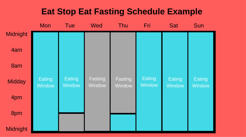 Intermittent Fasting Explained: Plus 5 Tips to Get the ...