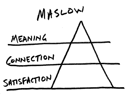 maslow was wrong Maslow's hierarchy of needs posted on june 16 looking at behavior itself may give us the wrong impression a h maslow, hierarchy of needs.