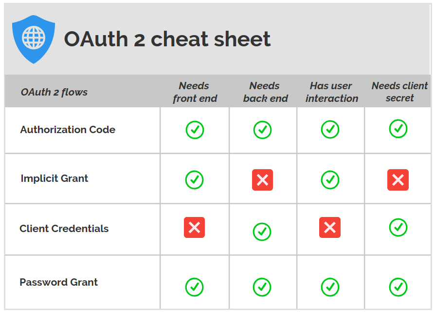 An Oauth 20 Introduction For Beginners Itnext