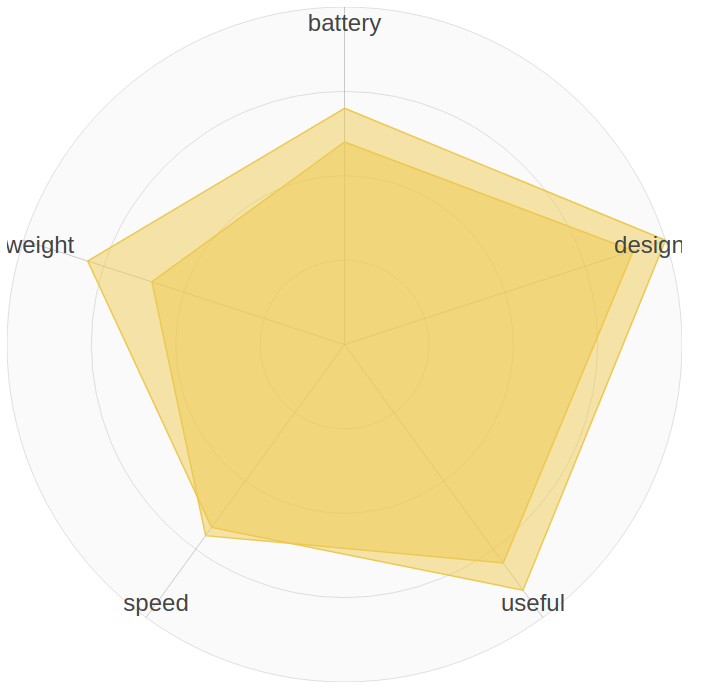 React svg radar chart itnext we are almost done we only need to add some style ccuart Choice Image