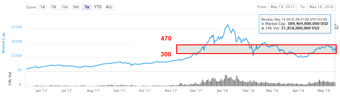"""""""Weekly what changed in crypto"""" by Alte Capital — 7–14 May 2018 - By"""