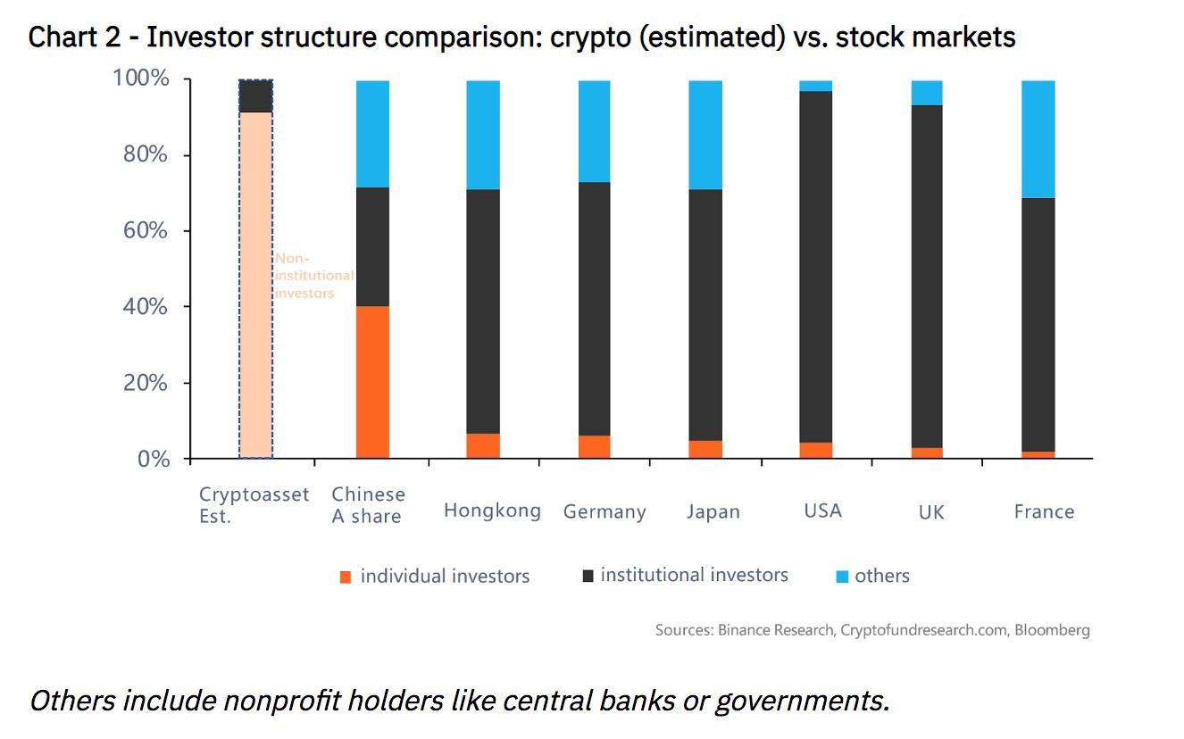 stock market compared to cryptocurrency