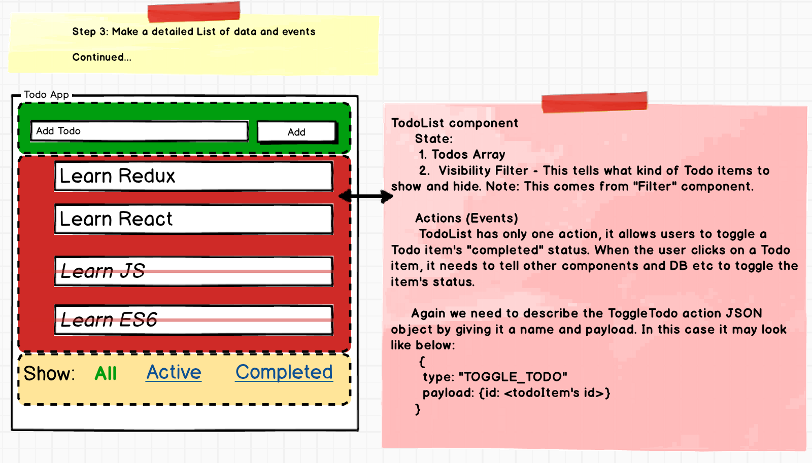 Step By Guide To Building React Redux Apps Rajaraodv Medium Updated Component Wiring Diagram Click On Components For Write Ups 33 Filter State And Actions