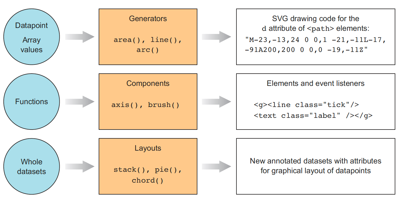 D3 is not a data visualization library elijah meeks medium a diagram from d3js in action describing the difference between generators components and layouts ccuart Choice Image
