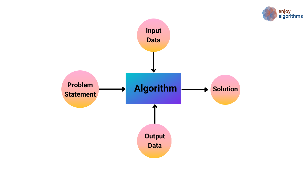 classification of machine learning models pipeline