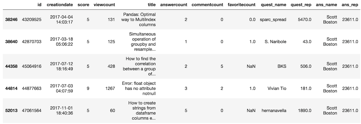 Selecting Subsets of Data in Pandas: Part 2
