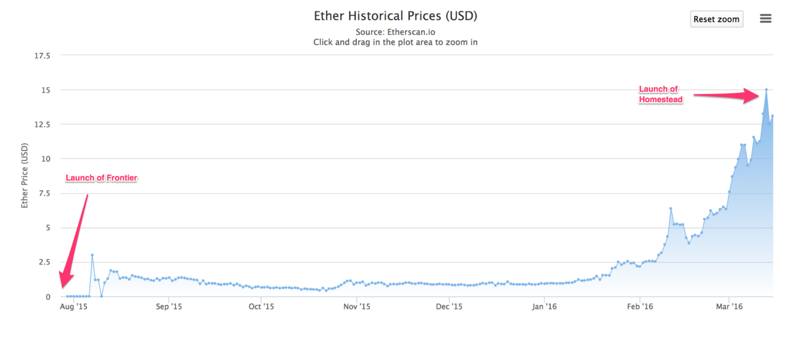 ethereum cryptocurrency price usd