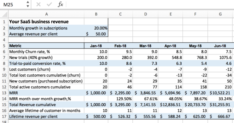 Excel for startups simple financial models and dashboards saas revenue model accmission Images