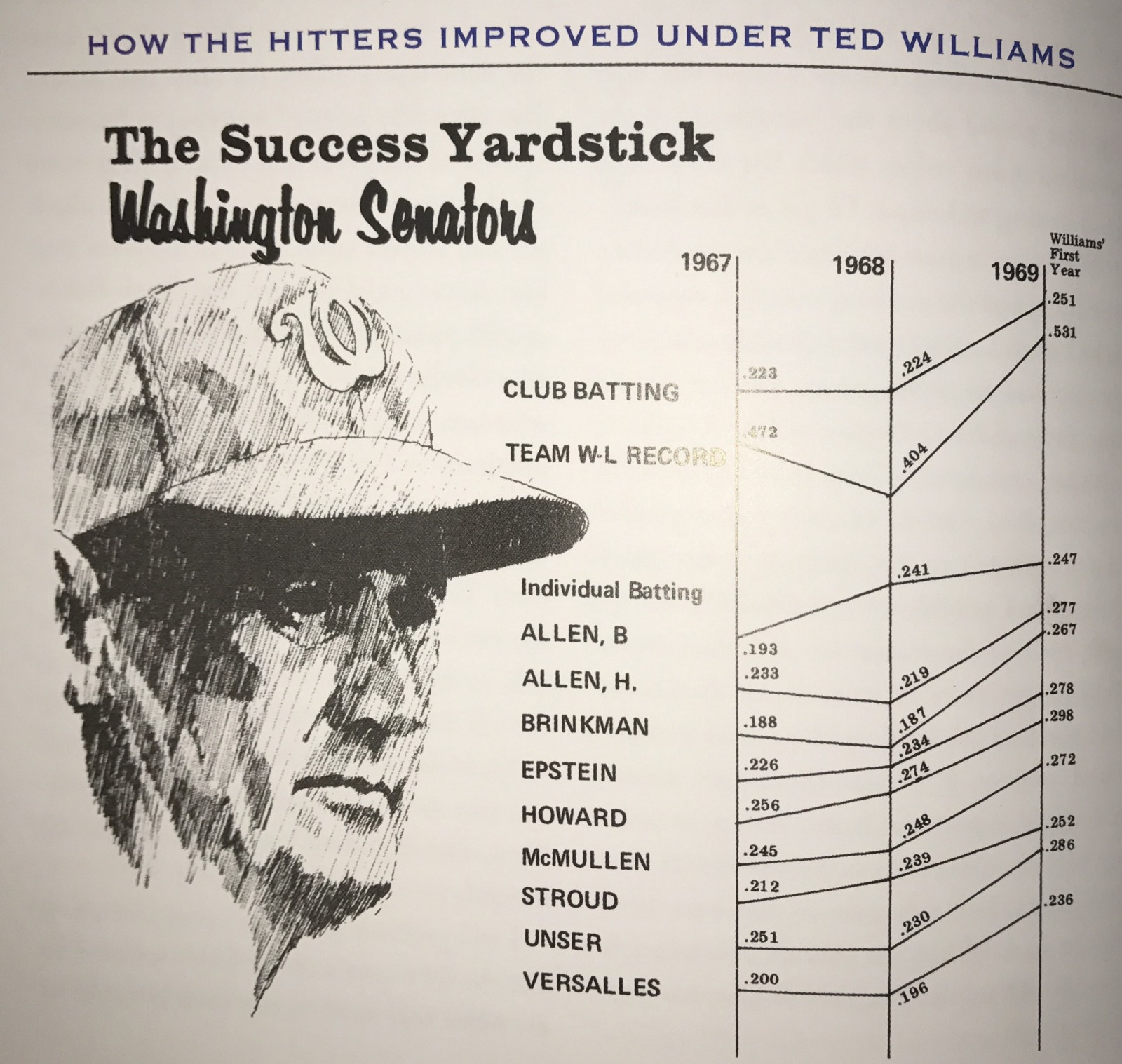 ted williams speech analysis On september 28, 1960—a day that will live forever in the hearts of fans—red sox slugger ted williams stepped up to the plate for his last at-bat in fenway park.