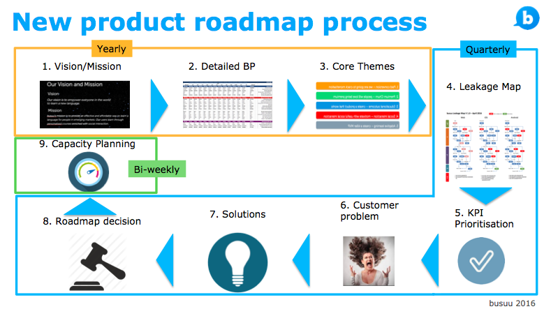 here is how our new product roadmap process looks