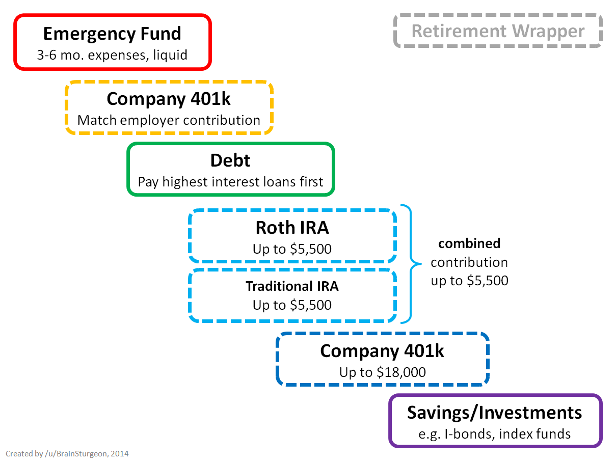 5 Personal Finance Rules for the Recession recommendations