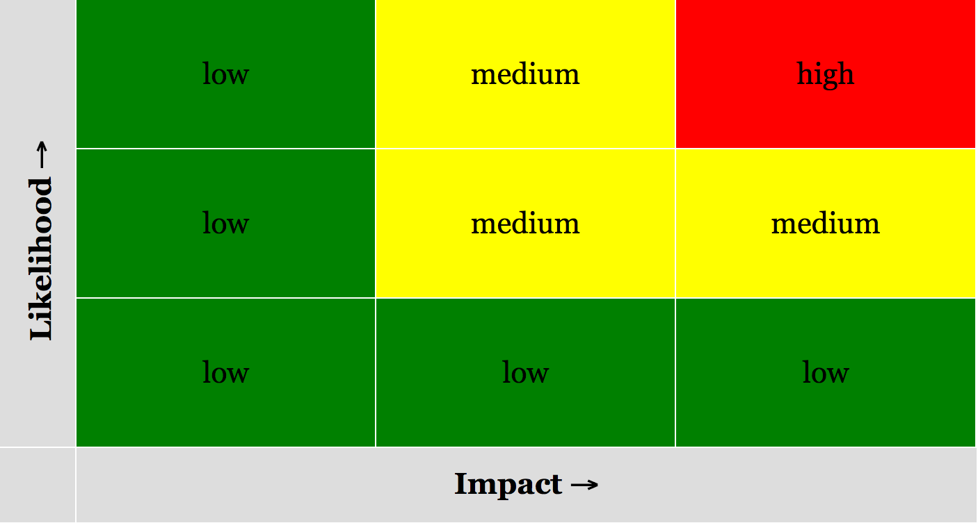 The Risk Matrix Is Like An Old Familiar Friend Its Been Around For Years And Everyone Uses It Easy To Understand Simple Use