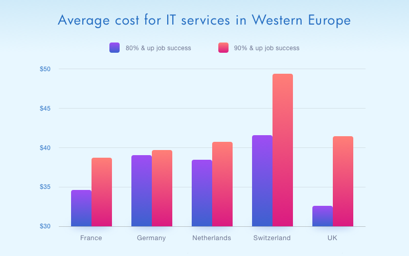 the cost of european it services in 2017 cleveroad mobile medium