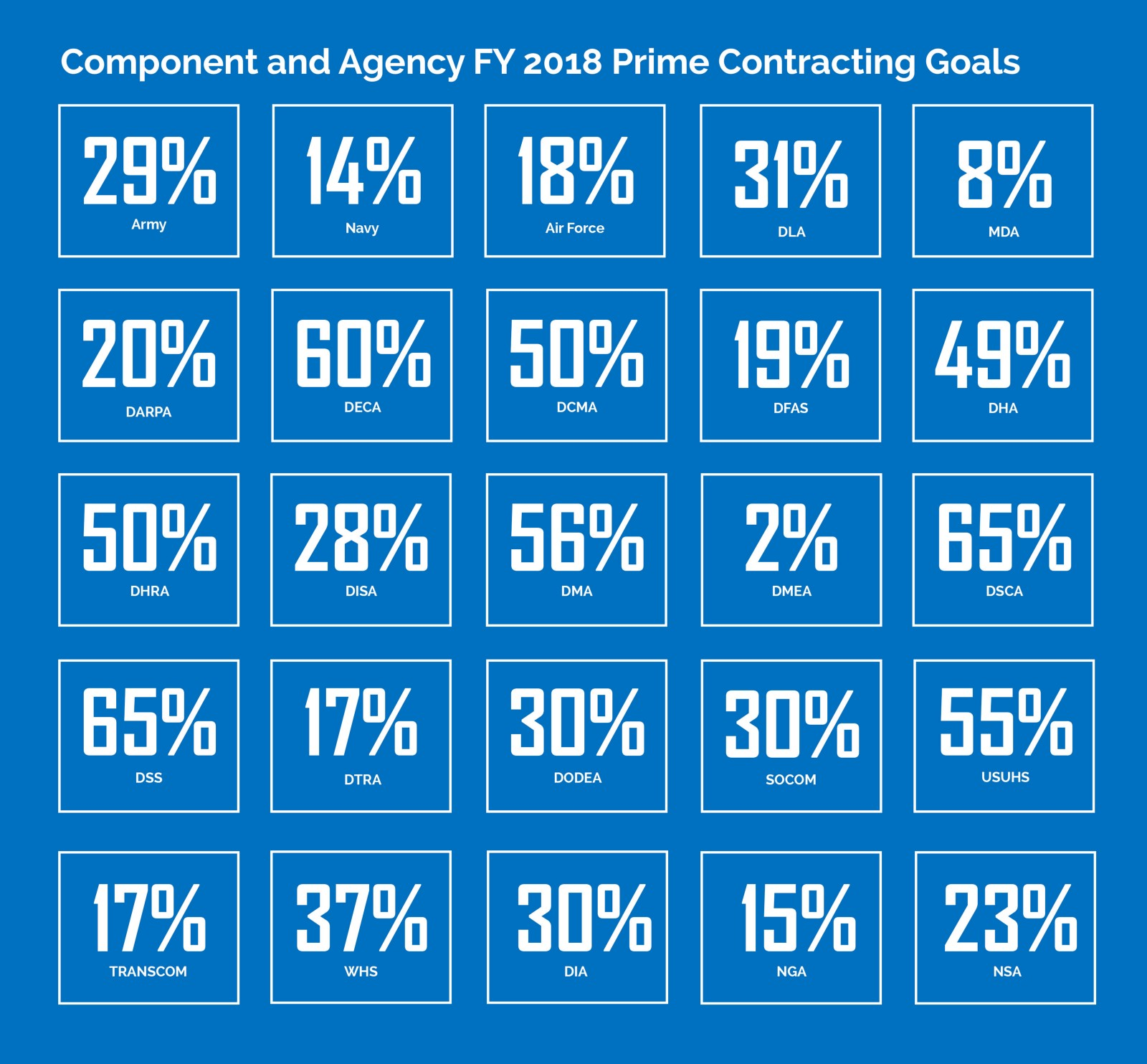 Dod fy 2018 small business goals dod osbp medium some buying commands goals increased while others decreased for example the armys prime contracting goal was 26 percent cheaphphosting Gallery