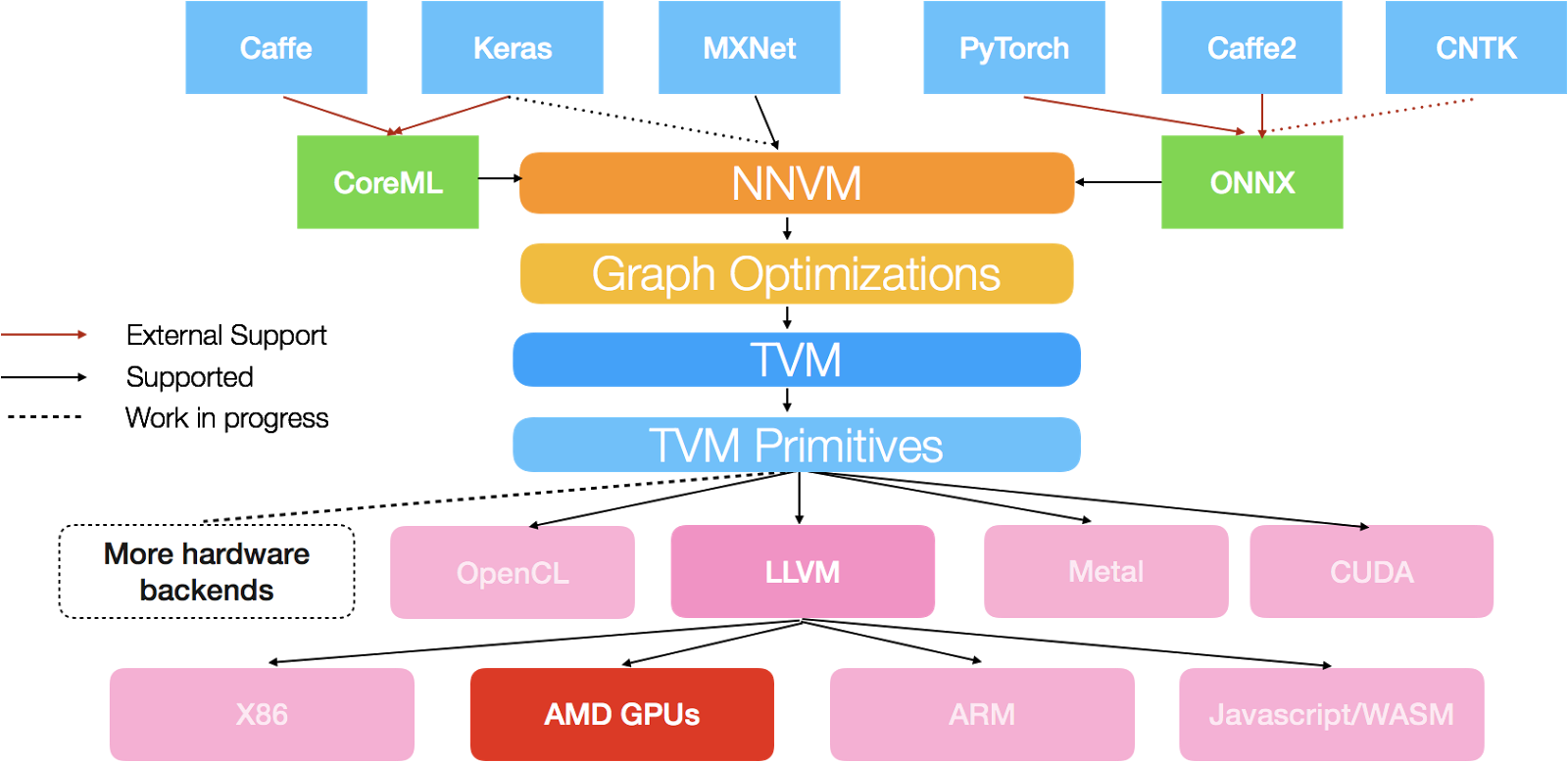 Hardware For Deep Learning Part 3 Gpu Intento While I Don39t Know If A Diagram Like This Exists The Moboard I39m Source