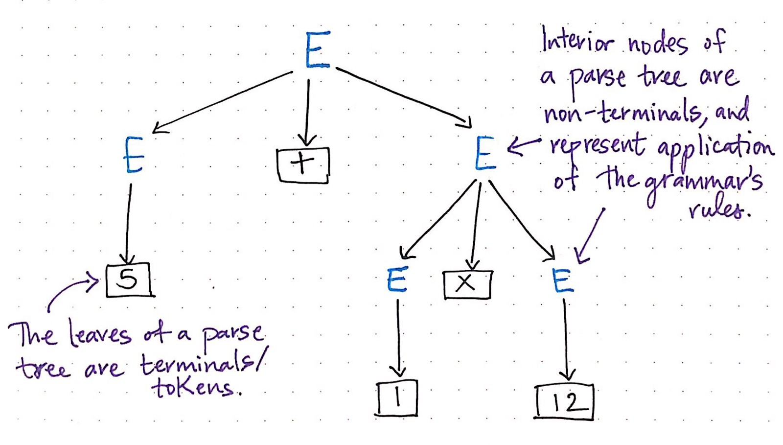 Grammatically rooting oneself with parse trees basecs medium identifying the unique parts of a syntax tree biocorpaavc
