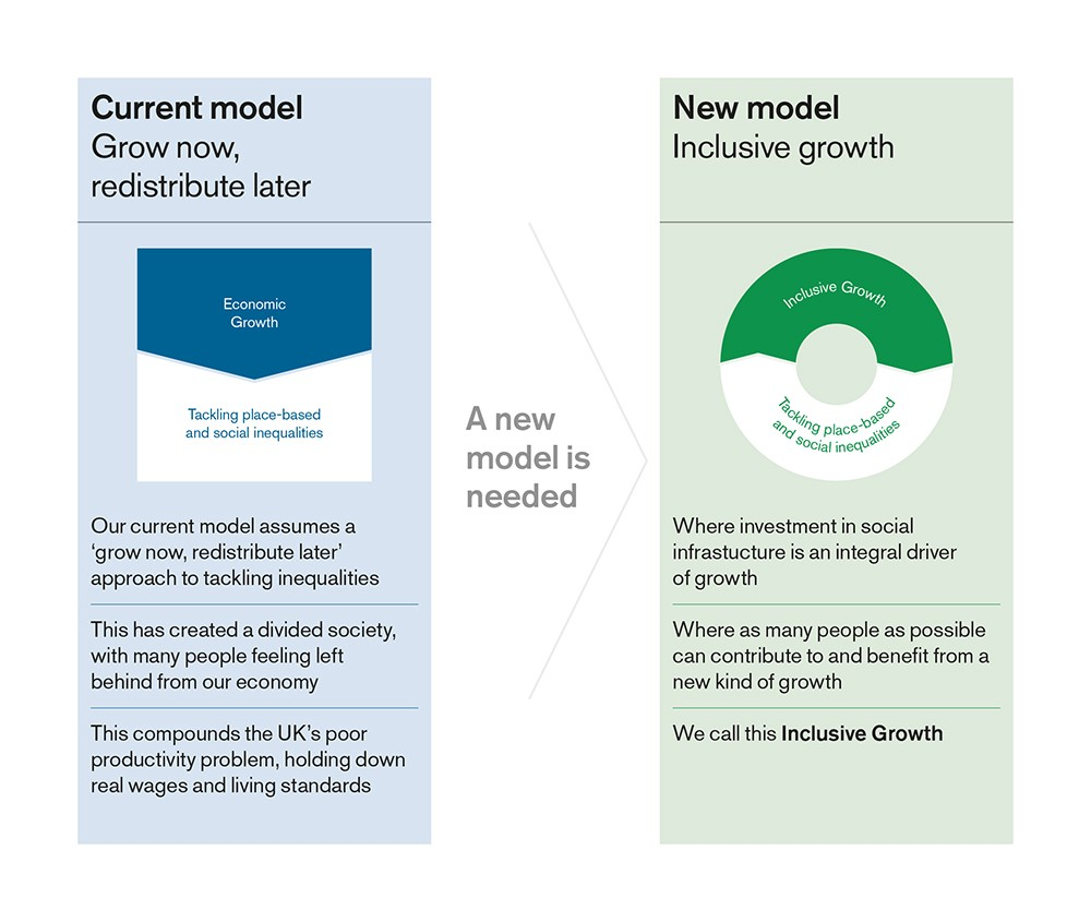 Inclusive Growth Making Our Economy Work For Everyone Rewiring A House Cost Uk Figure 1 Moving To New Model Of