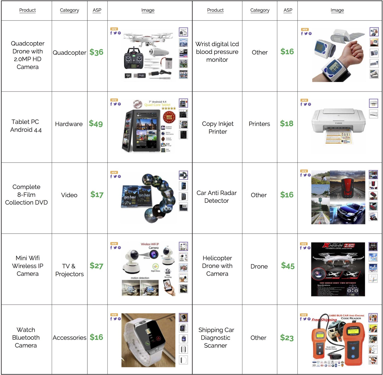 Top Performing Items Electronics And Apparel Tophatter Merchant