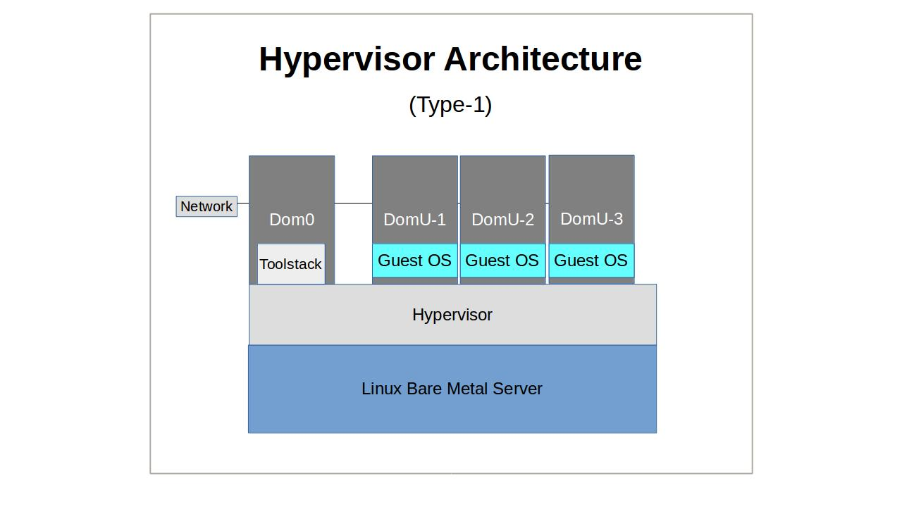 linux server virtualization: the basics – hacker noon
