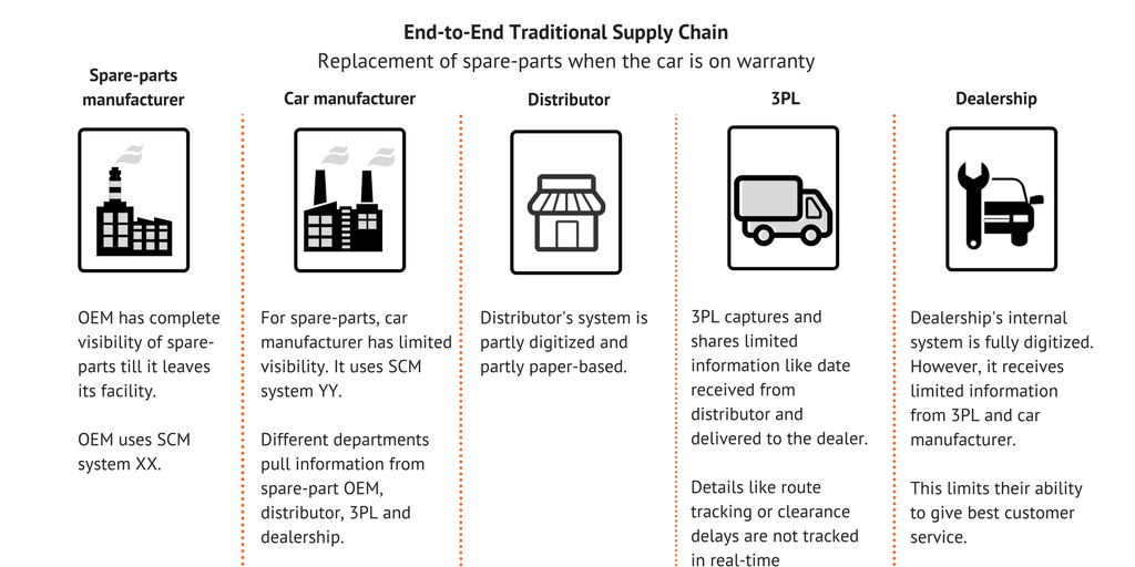 Traditional Supply Chain Management System