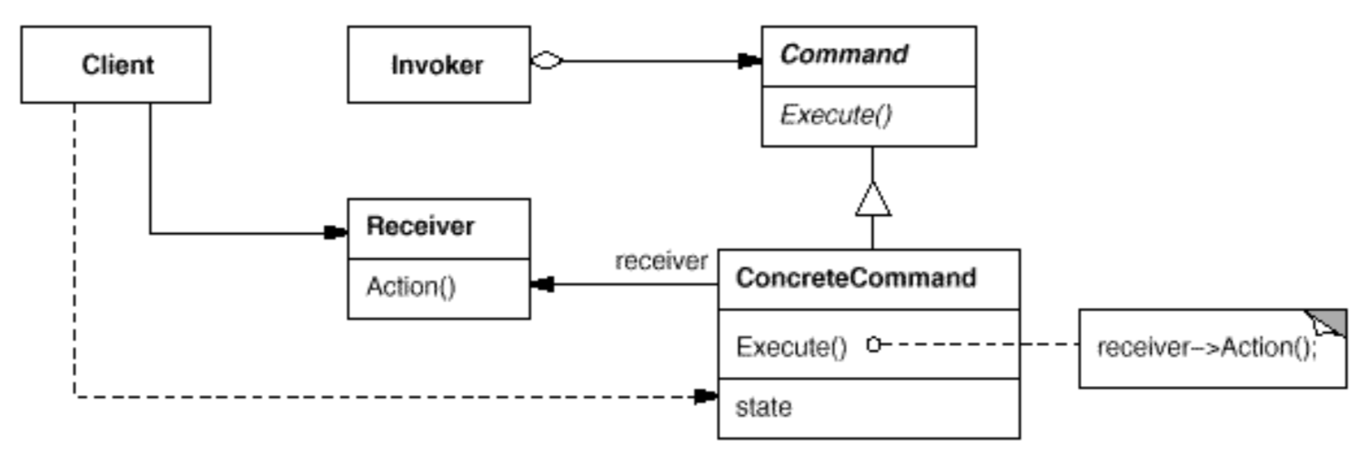 Easy patterns: Command