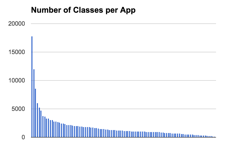 Libraries Used in the Top 100 iOS Apps