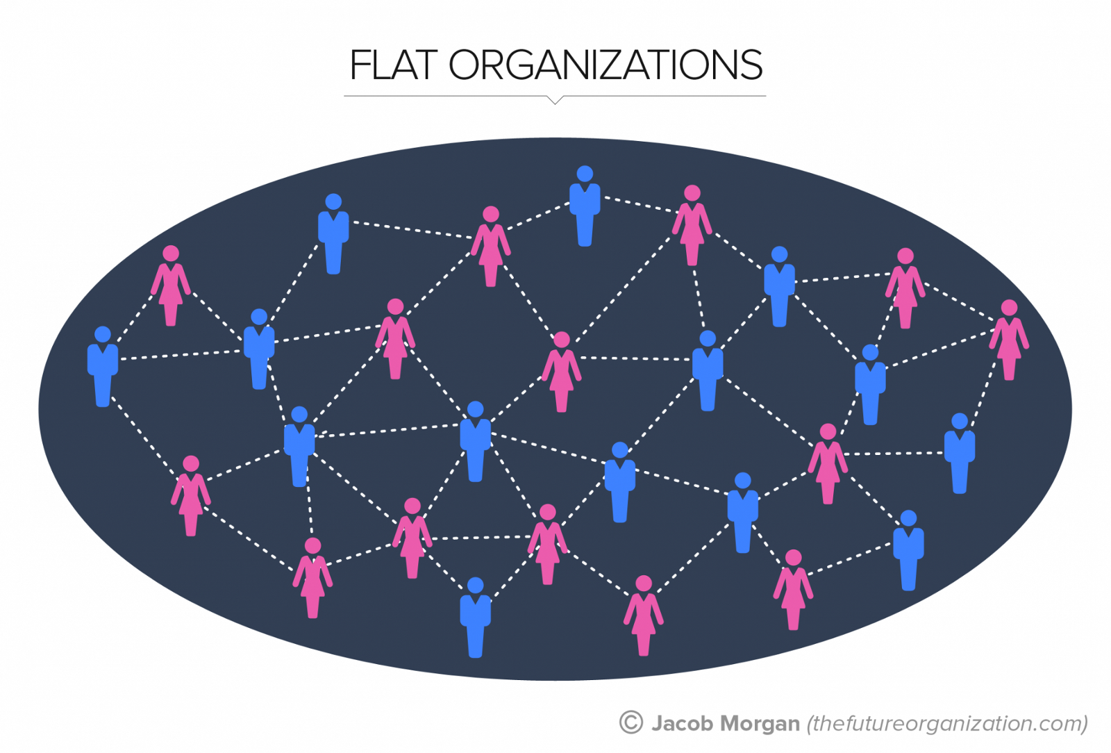 the five types of organizational structure The five types of organizational structures that i will explore are: the traditional hierarchy (part 1 is already available) flatter organizations (part 2 is already available.