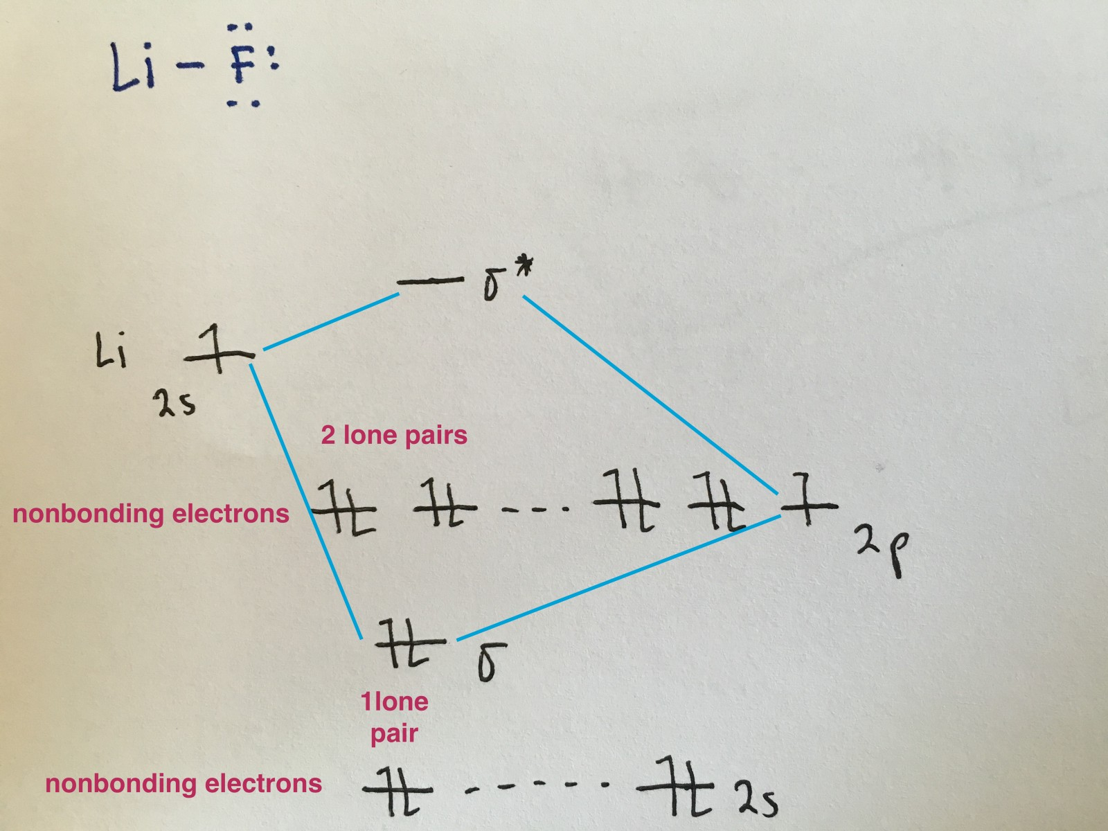 Molecular orbital diagrams simplified megan lim medium because the electronegativity of the two atoms are unequal the molecular orbital diagram will no longer be symmetric instead the more electronegative pooptronica Images