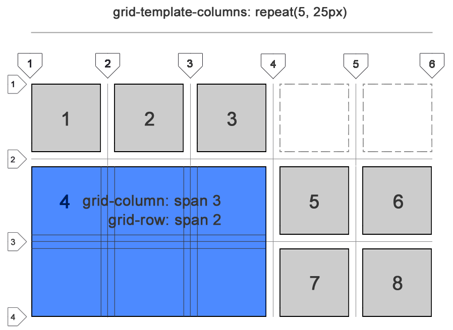 CSS grid fills in the blanks.