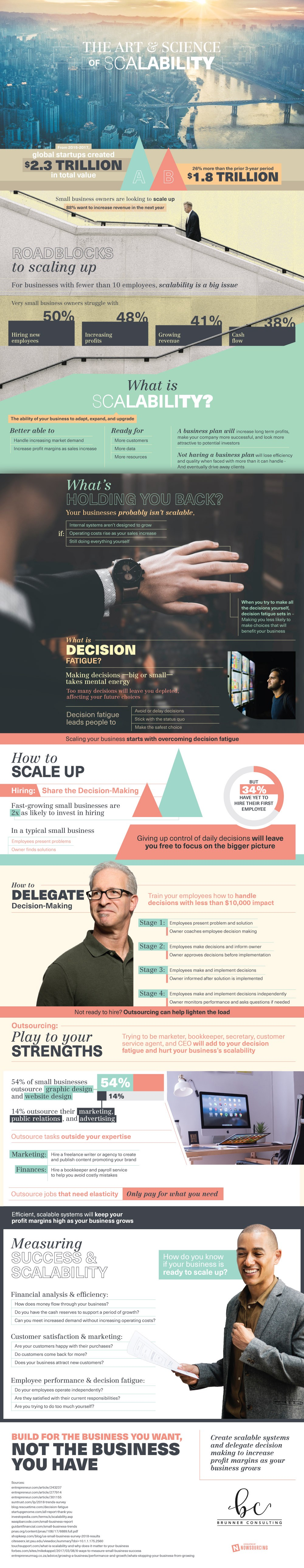 The Business Scalability Infographic