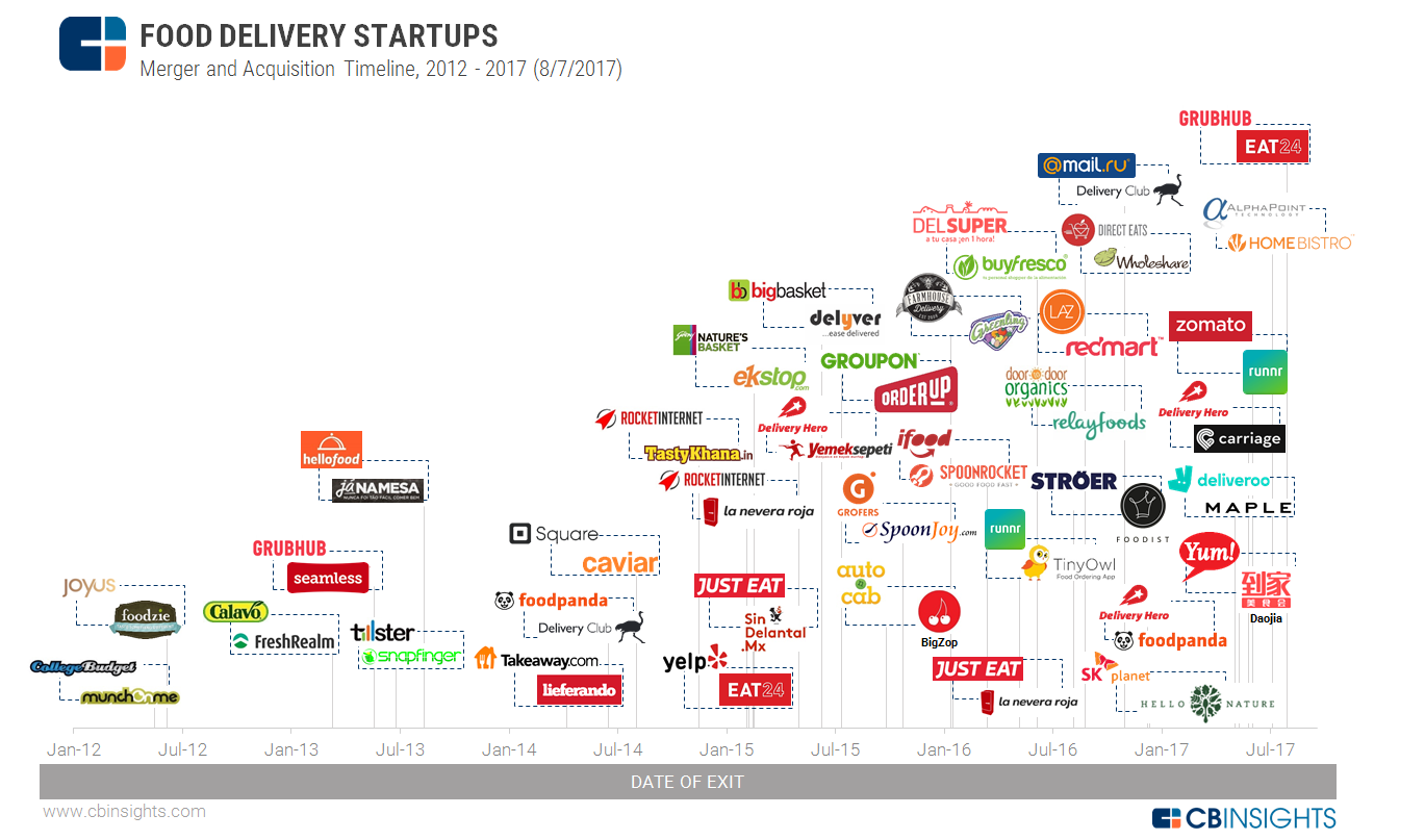 On-Demand Food is Hungry for Marketshare – Startups   Venture Capital a07a6043f