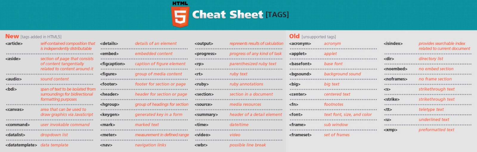 The Best Cheat Sheets Guides Docs For Web Designers And Web