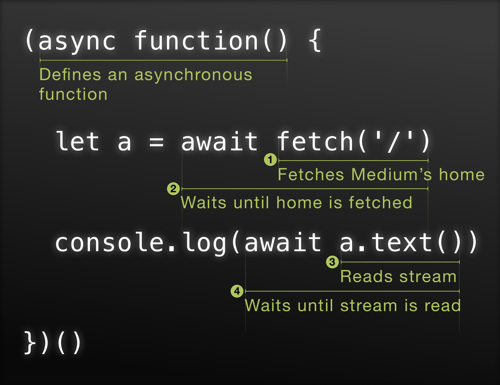 Async/Await—Simple Example in Four Lines