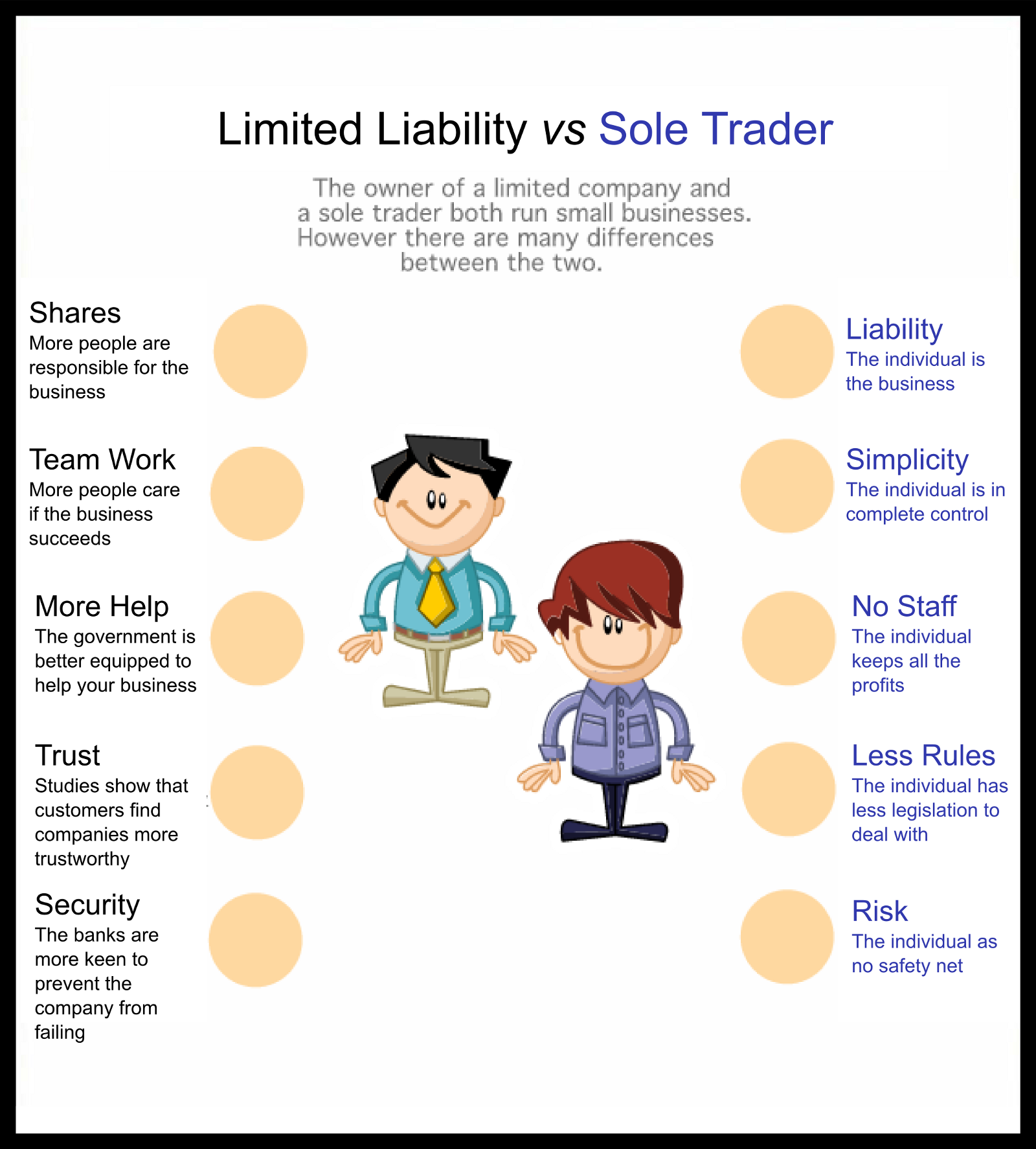 sole trader liabilities  The difference between a sole trader and Limited Liability Company ...