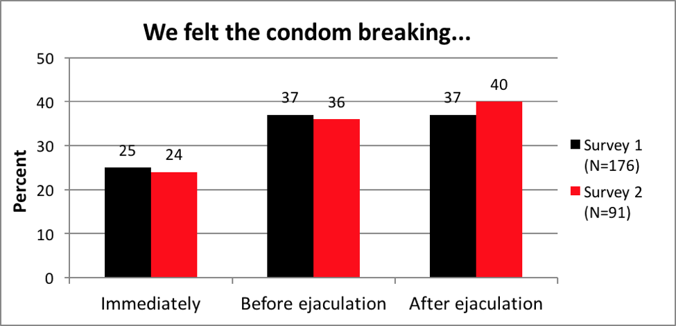 Condom broke during sex what are risk of hiv