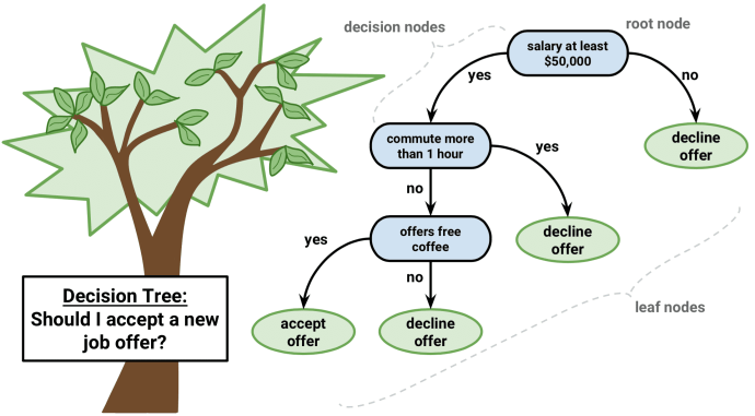 shuzworld task 4 decision tree Decision tree[16, 18] is a widely used model for both regression [4] and classification [18] a typical decision tree algorithm is described in alg 1.