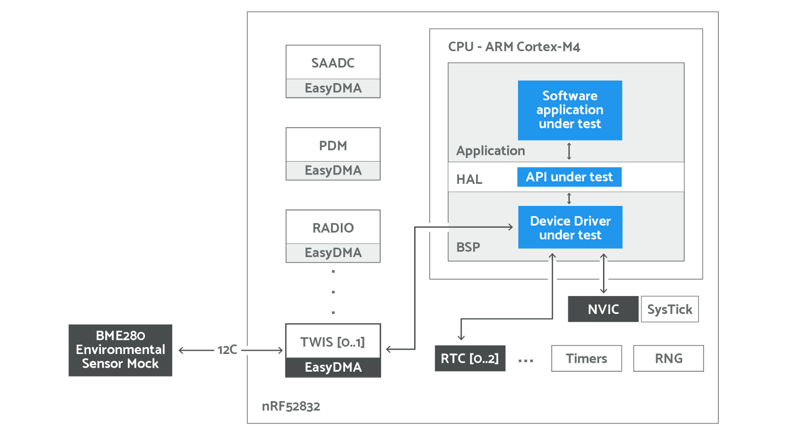 How To Automate Device Drivers Testing In Iot Embedded Software Projects The S Spi Timing Diagram We Want Handle That Leaves 2 Options For Test Execution 1 On Target Or A Hardware Simulator