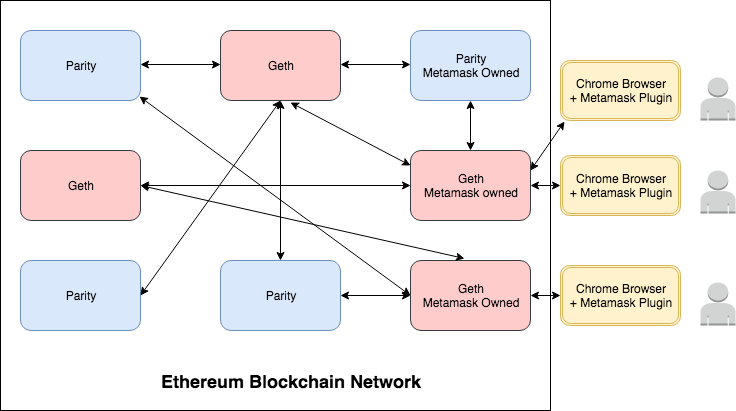 Tools And Technologies In The Ethereum Ecosystem BlockChannel Medium