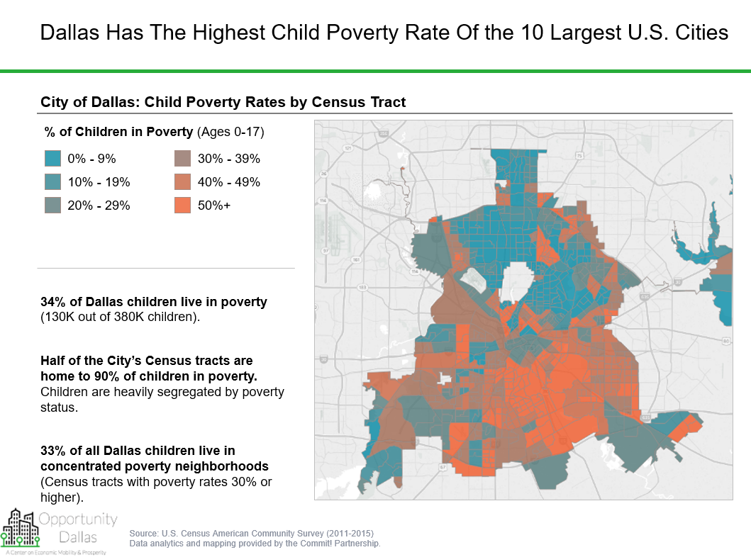 Growing Up In Bad Neighborhood Does >> Opportunity Index For Dallas Themap Medium