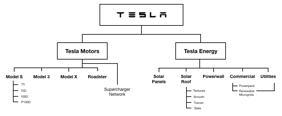 ... A Few Minutes On The Tesla Website And Mocked Up What The Companyu0027s Brand  Architecture Diagram Might Have Looked Like In August 2017 When I Wrote  This.