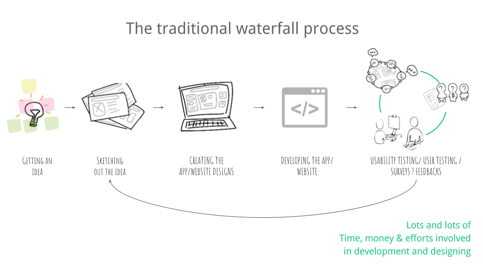 Lean ux over waterfall development model prototypr for Waterfall model is not suitable for