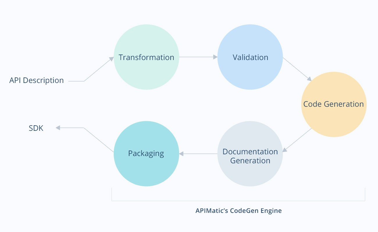 Behind the scenes of sdk generation apimatic this file can be in any of the multiple api description formats we support like open api raml or api blueprint etc malvernweather Choice Image