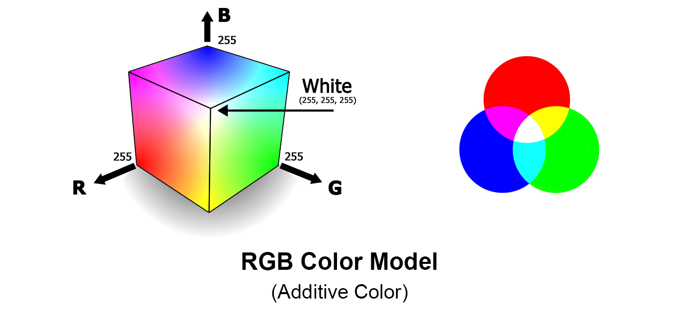 Rgb Is An Additive Color Model Used To Represent Colors On Scanners And Displays With Red Green Blue As The Primary Can