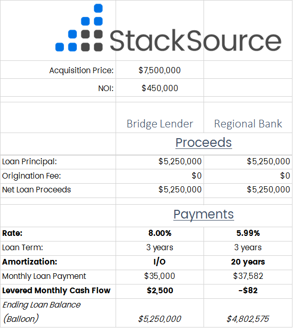 commercial mortgages look at amortization first stacksource