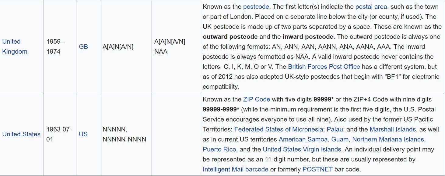 Wikipedia entry showing zip code formats for UK and US