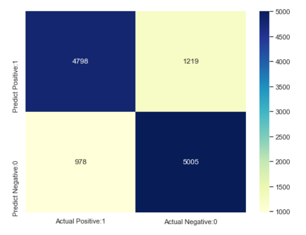 confusion matrix of the developed model
