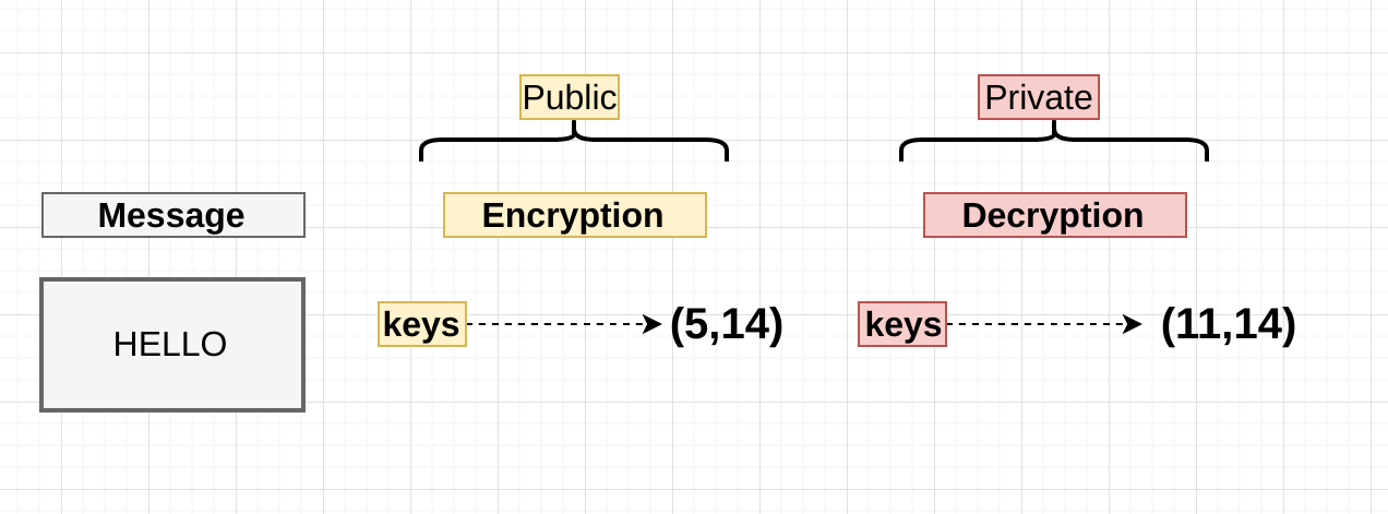 rsa encrypted private key java