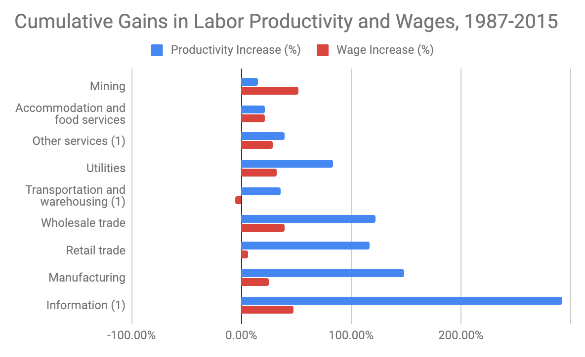 cumulative growth in productivity and wages