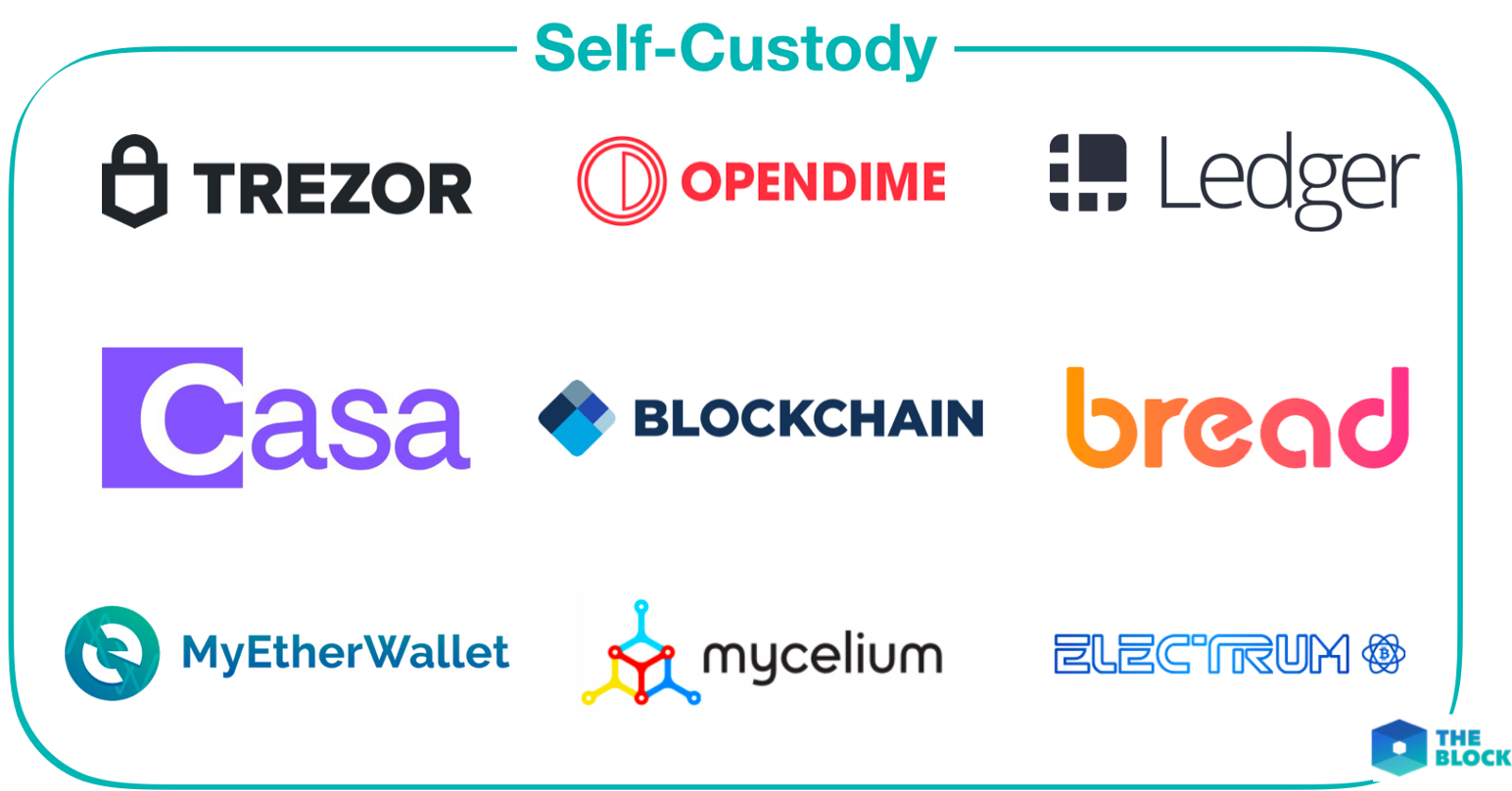 Mapping Out Crypto Custody Solutions The Block Isolated Power Supply With Virtual Remote Sense Self Is Process Of Securing Ones Private Keys And Cryptoassets Through Use Software Or Hardware Come In Many